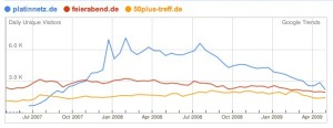 Google Trends for Websites über Seniorensites