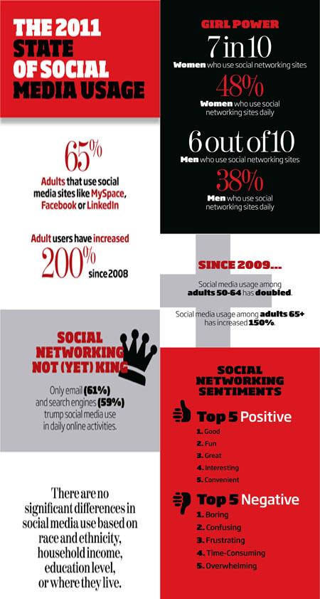Ergebnisse der PEW Studie zur Nutzung von Social Media in den USA